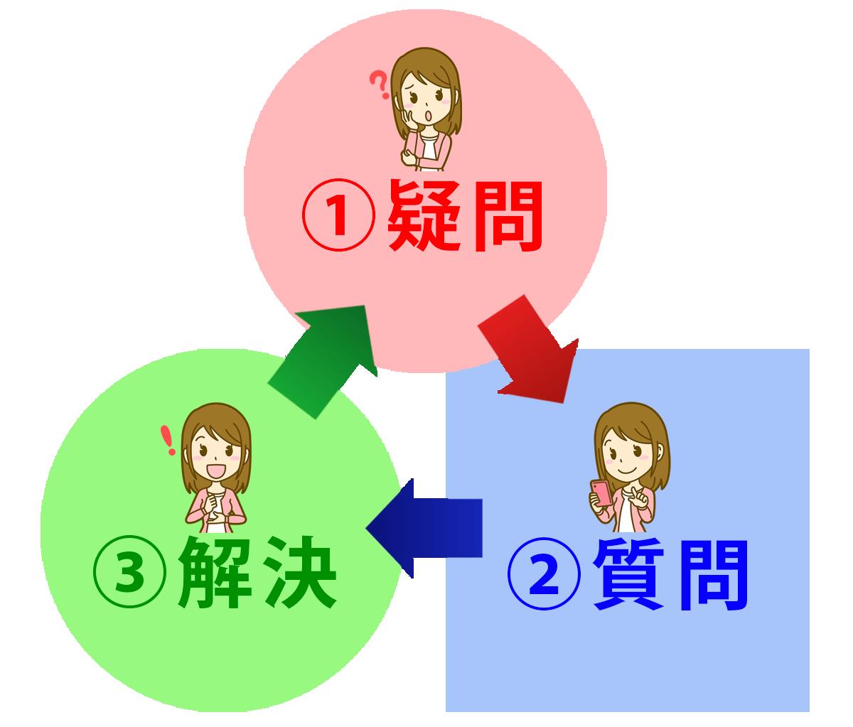 解決サイクル